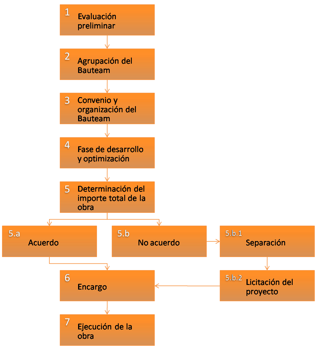 bauteam-construcción-esquema-fases-modelo-neerlandés-países-bajos