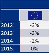 previsiones construcción europa Q4 2012