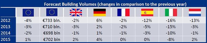 barómetro-europeo-arquitectura-previsiones-construcción-Q3-trimestre-2012