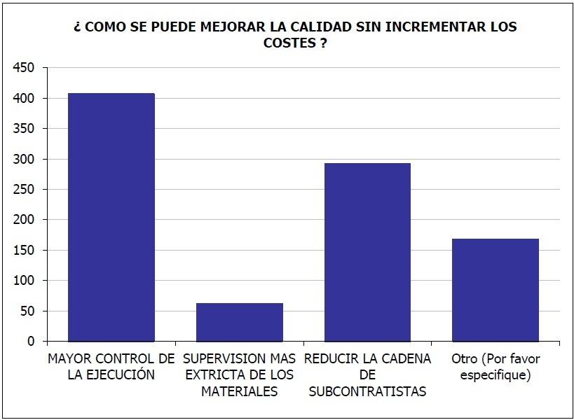 ASECE-GRÁFICO-BARRAS-MEJORAR-CALIDAD-EDIFICACION