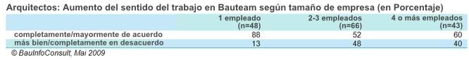 AUMENTO-IMPORTANCIA-BAUTEAM-ARQUITECTOS-TAMAÑO-EMPRESA