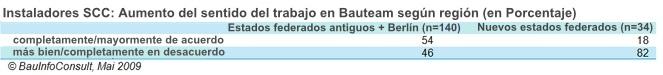 AUMENTO-IMPORTANCIA-BAUTEAM-INSTALADORES-REGION
