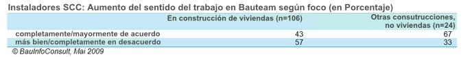 AUMENTO-IMPORTANCIA-BAUTEAM-INSTALADORES-TIPO-CONSTRUCCION