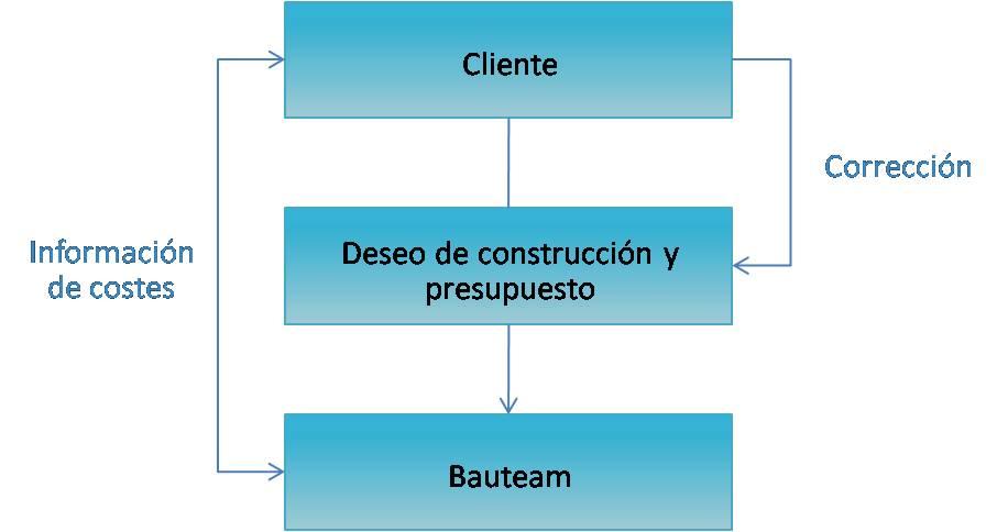 BAUTEAM-FRIBURGO-POSIBILIDADES-CORRECCION