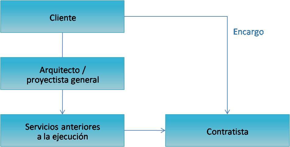 BAUTEAM-FRIBURGO-PROCESO-MODELO-CLASICO