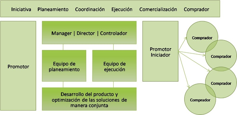 BAUTEAM-MAINZ-ESTRUCTURA-ORGANIZACION