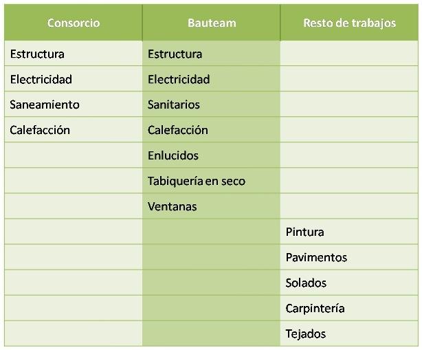 BAUTEAM-MAINZ-TRABAJOS-OBRA-INCLUIDOS