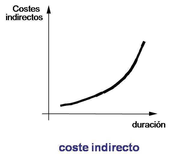 grafica-costes-indirectos