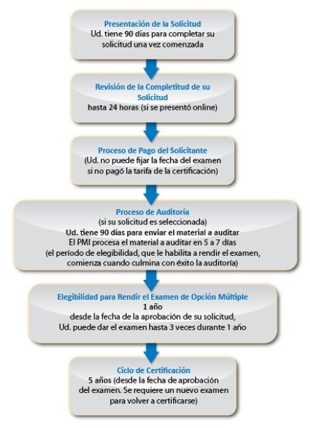 CAPM-LINEA-TIEMPO-PROCESO-CERTIFICACION
