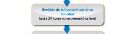CAPM-PROCESO-CERTIFICACION-2-REVISION-COMPLETITUD-SOLICITUD