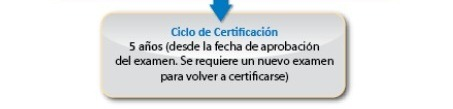 CAPM-PROCESO-CERTIFICACION-6-CICLO-CERTIFICACION