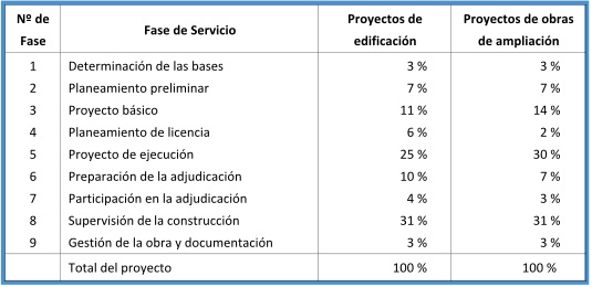 Tabla de tarifas de honorarios de contadores publicos for Honorarios arquitecto