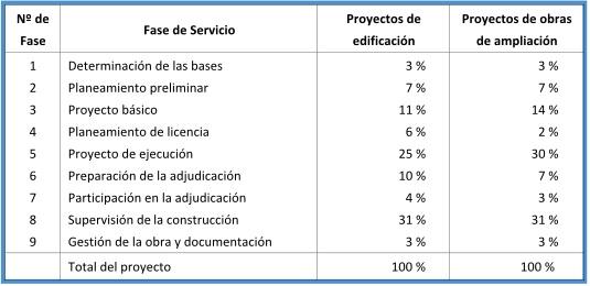 HOAI-PORCENTAJE-FASE-SERVICIO-PROYECTO-EDIFICACION-CONSTRUCCION
