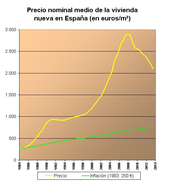 evolucion-precio-medio-vivienda-españa