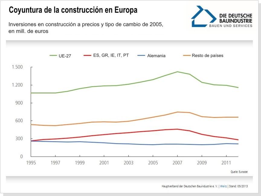 coyuntura-construccion-europa