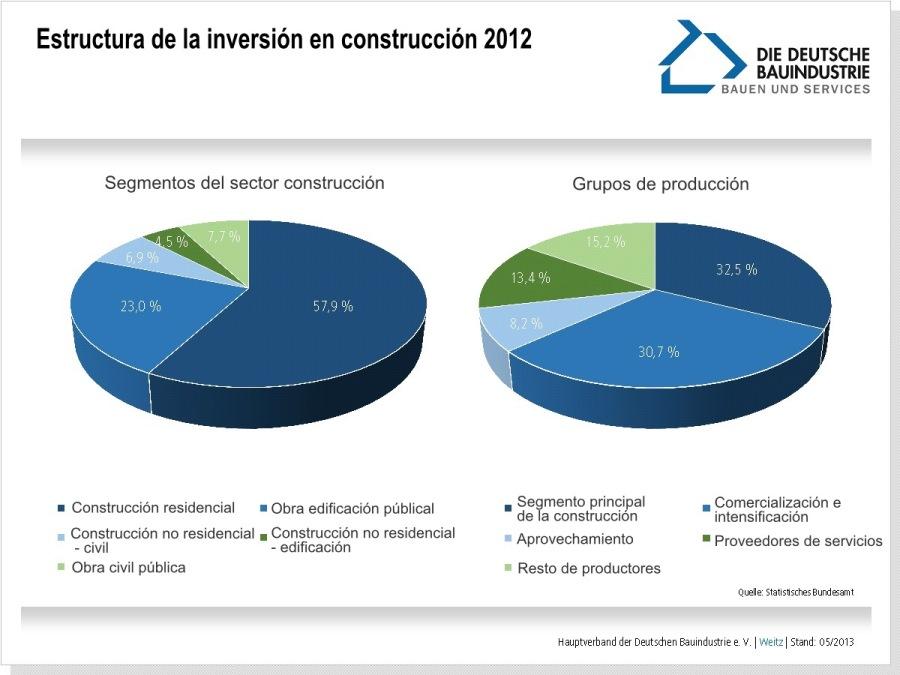 estructura-inversion-construccion-2012
