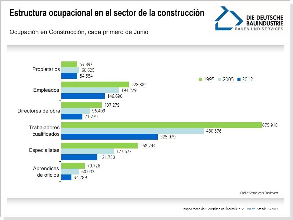 estructura-ocupacional-en-el-sector-de-la-construccion