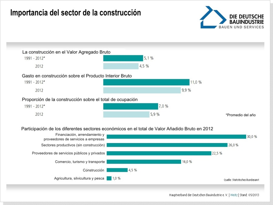 importancia-sector-construccion