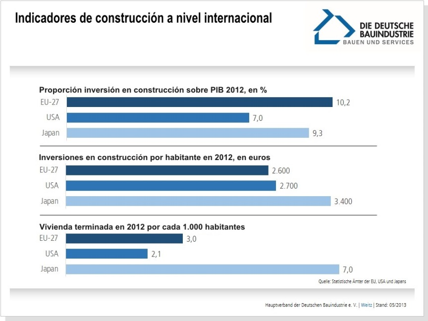 indicadores-construccion-internacional