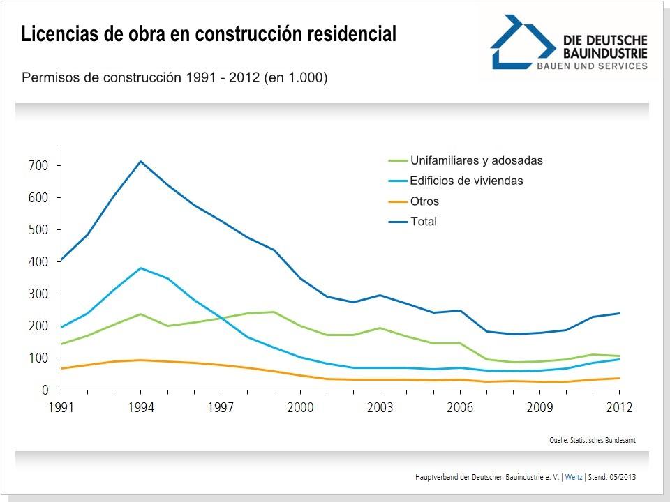 licencias-obra-construccion-residencial