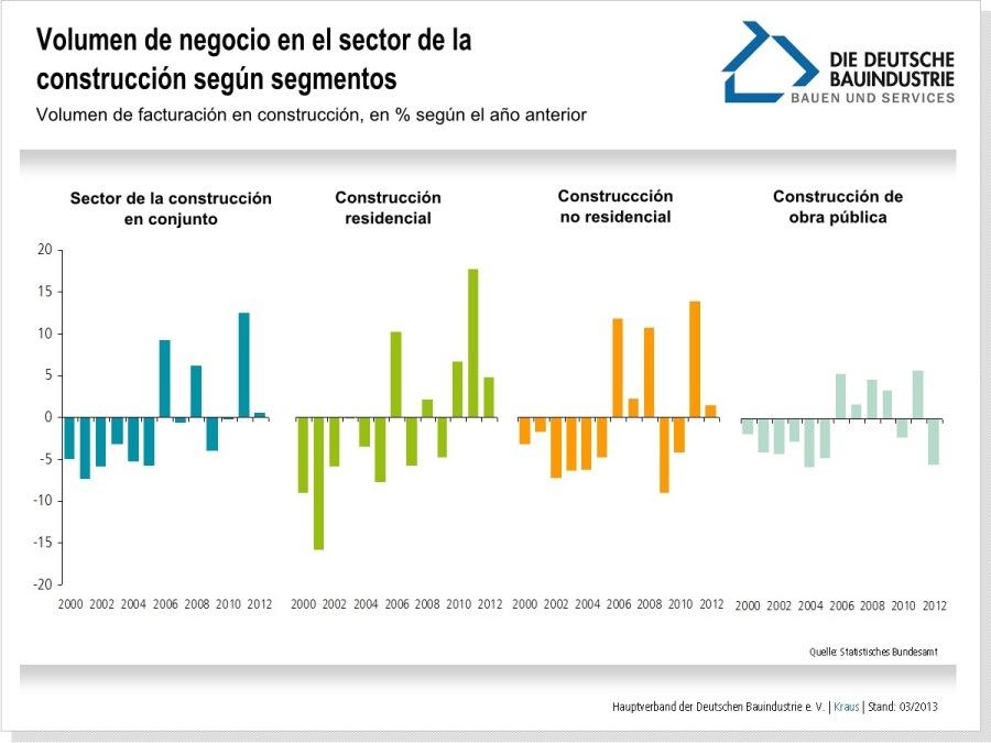 volumen-negocio-sector-construccion-segun-segmentos
