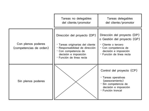 delimitaciones-direccion-proyecto-control-proyecto