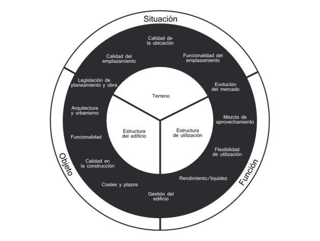 factores-determinantes-proyecto