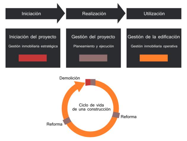 fases-ciclo-de-vida-inmueble