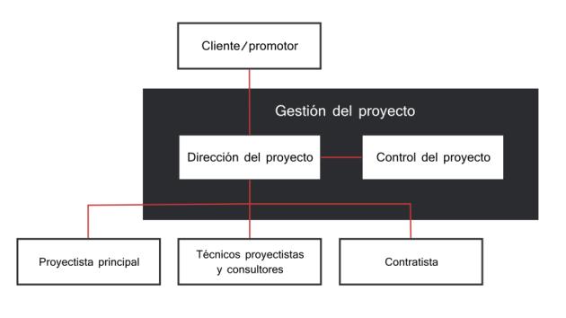 integracion-direccion-y-control-proyecto-en-la-organizacion-promotor