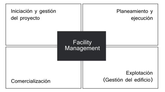 tareas-esenciales-facility-management