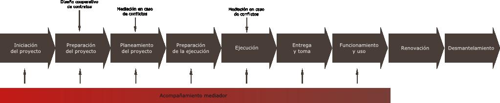 fases-proyecto-construccion-ciclo-vida