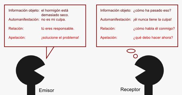 modelo-comunicacion-4-dimensiones-construccion