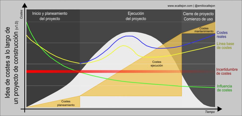 costes_proyecto_construccion_emilio_callejon
