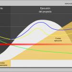 49 | Estimación de costes y presupuestos en proyectos de construcción
